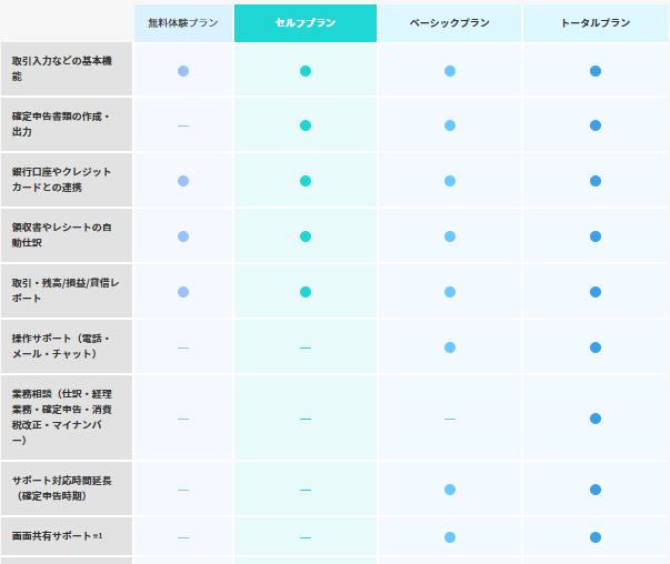 やよいの青色申告オンライン料金プラン詳細