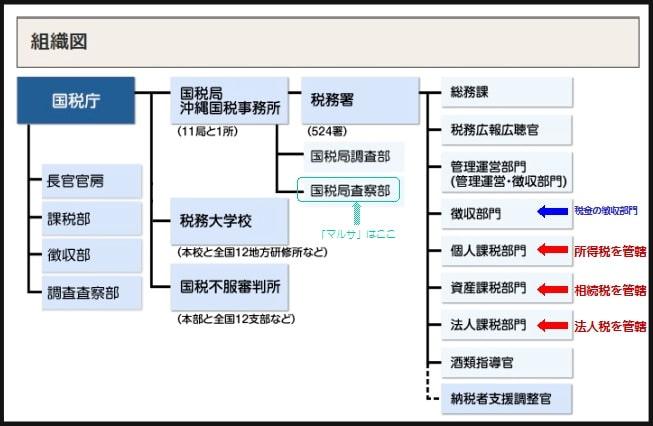 国税庁組織図