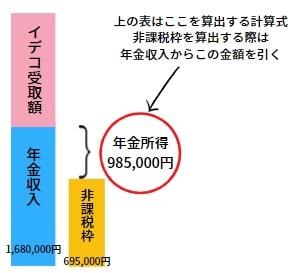 年金形式で受け取る際の非課税枠の計算方法