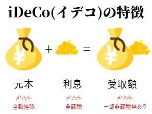 iDeCo(イデコ)課税の繰り延べと言われる説明図