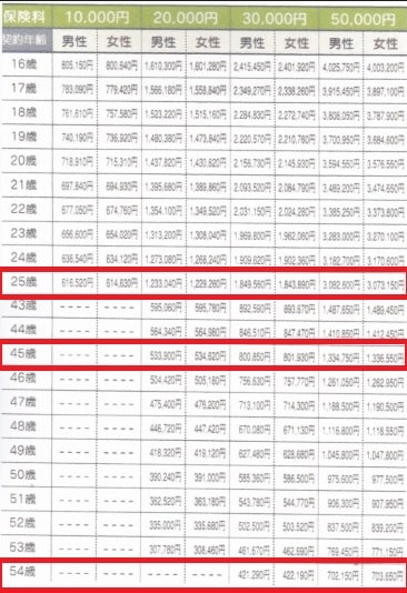 A保険会社【10年確定個人年金基本保険額表】