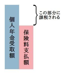 【解説図】個人年金受取時に課税される金額