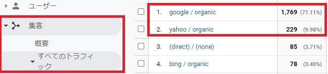 直近のグーグルからの訪問者数