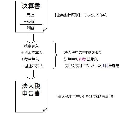 決算書から法人税申告書作成の流れ