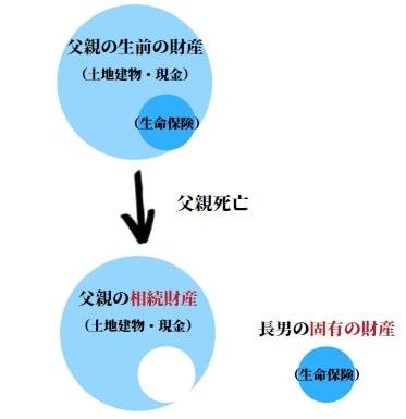 【図解】相続財産の範囲