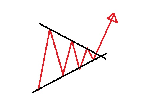 三角保ち合いブレイク