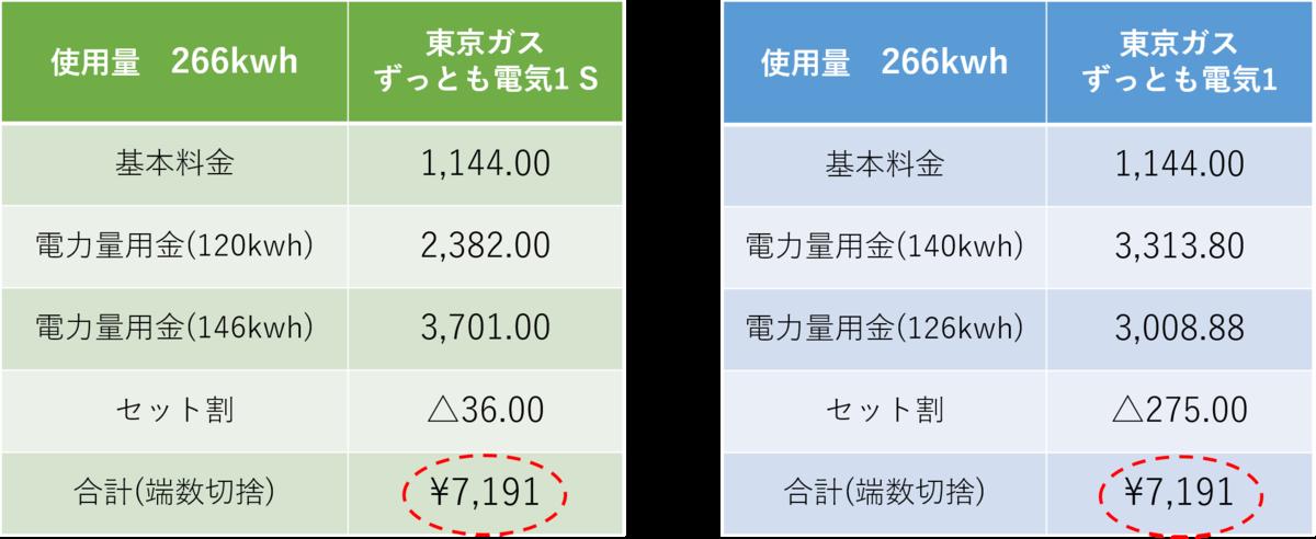 使用量による割安度合比較表