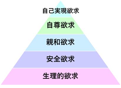 マズローの5段階説
