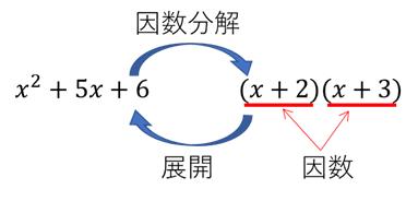 【分かりやすい数学Ⅰ】因数分解とは『教科書の解説』