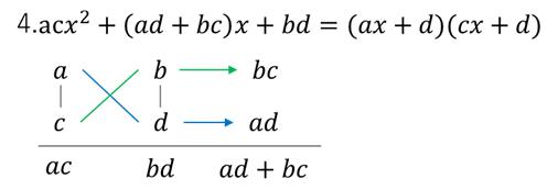 2次式の因数分解