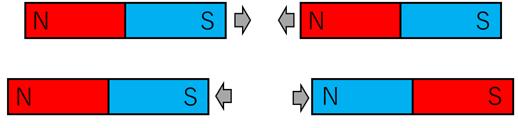 磁石の特性