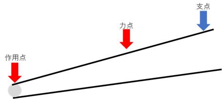 お箸(てこの原理の身近なもの)