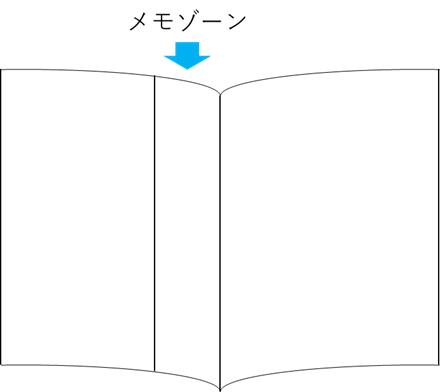 記憶UPするノートの取り方