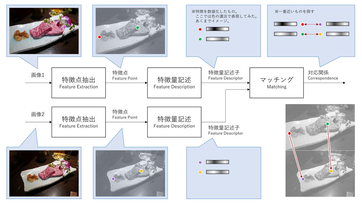 マッチング方式のイメージ図