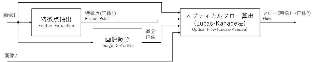 疎なオプティカルフロー方式のブロック図
