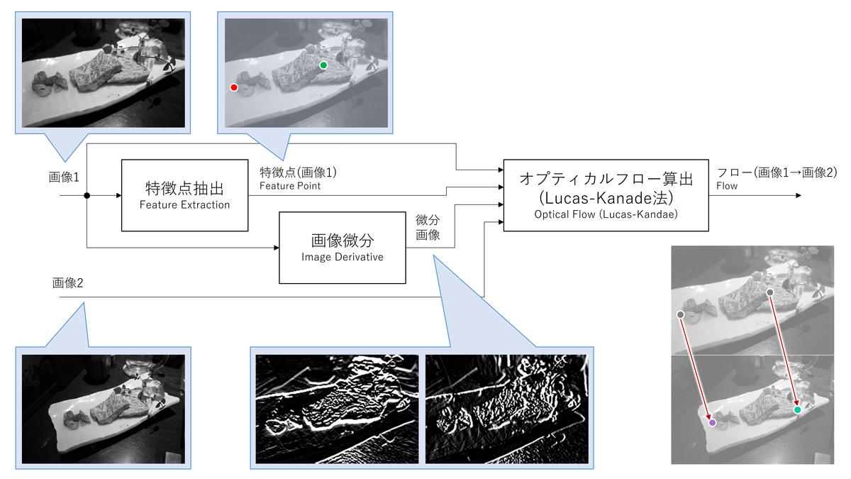 疎なオプティカルフロー方式のイメージ図