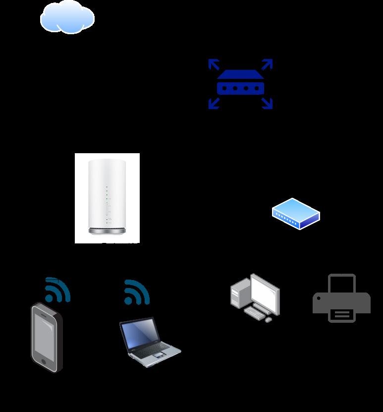 L01をブリッジとして使用したネットワーク構成の一例