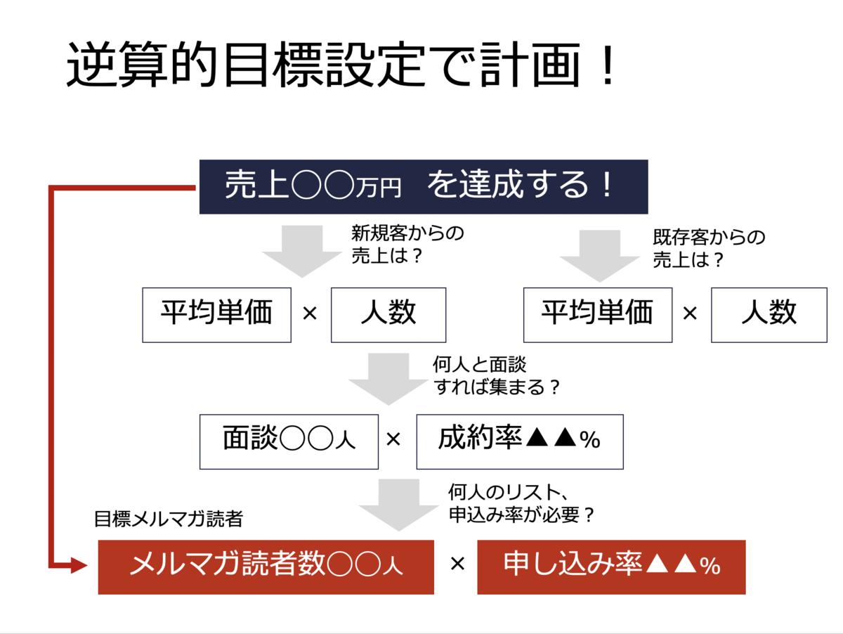 f:id:presen-sen-nin:20200304082938p:plain