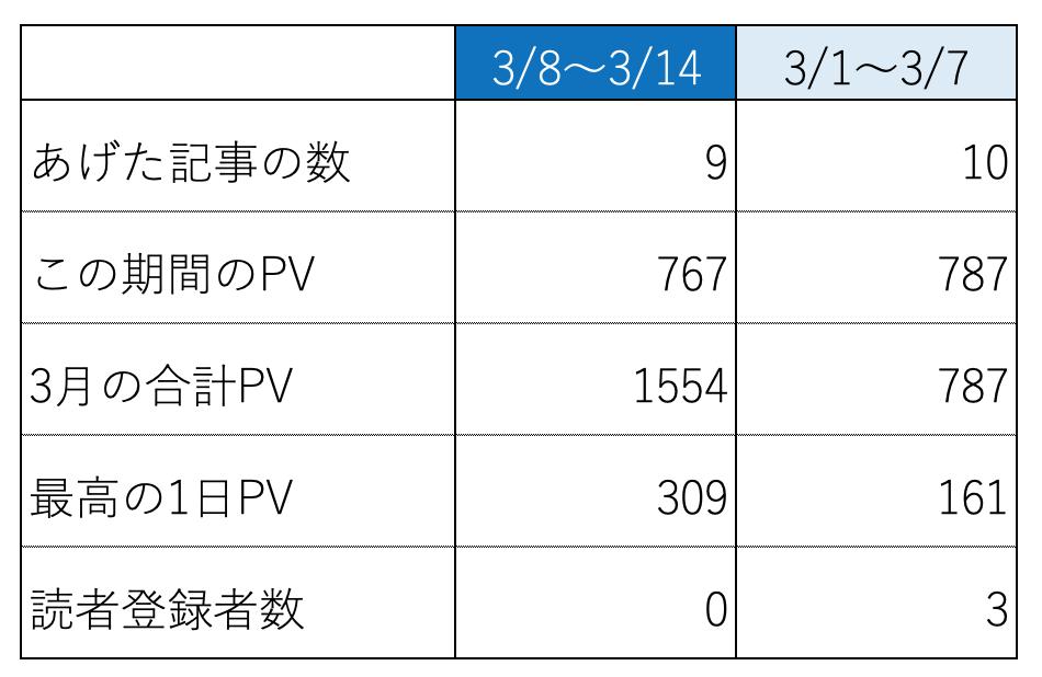 f:id:presen-sen-nin:20200608233525p:plain