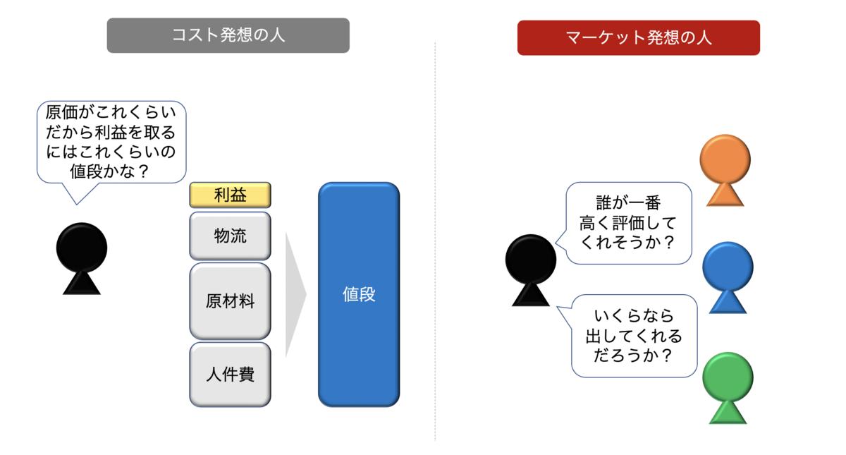f:id:presen-sen-nin:20200728200445p:plain