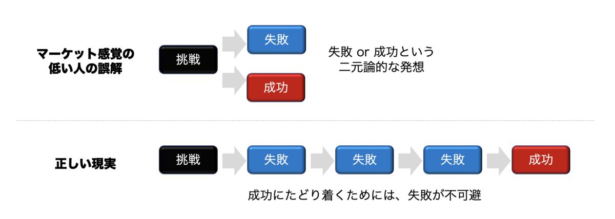 f:id:presen-sen-nin:20200728231230p:plain