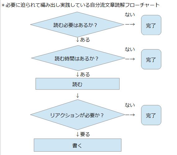 f:id:printftan:20210520183220p:plain