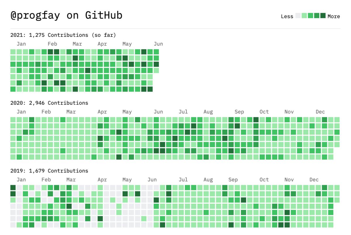 2年間分のGitHubへのContribution Graph