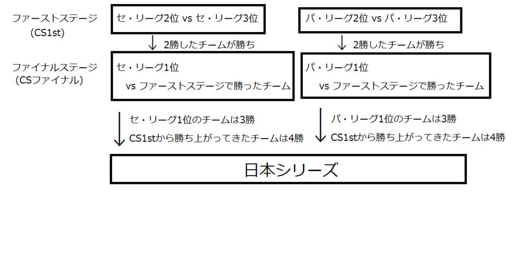 f:id:programingnote:20161010164642p:plain