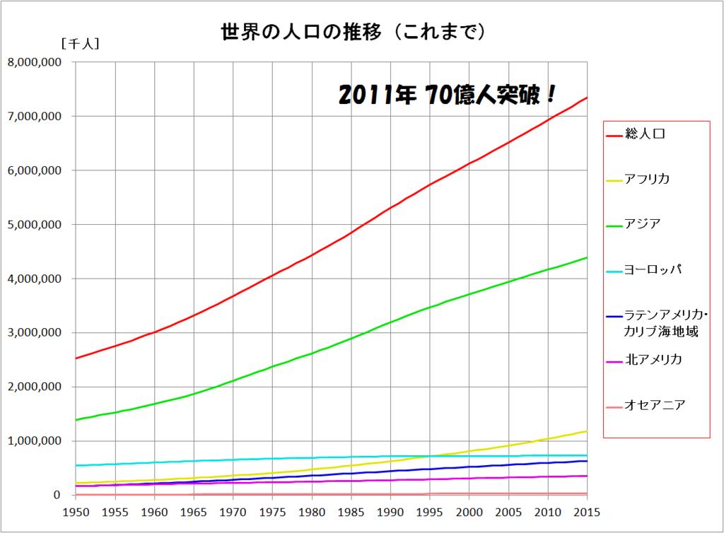 世界の人口の推移(過去)