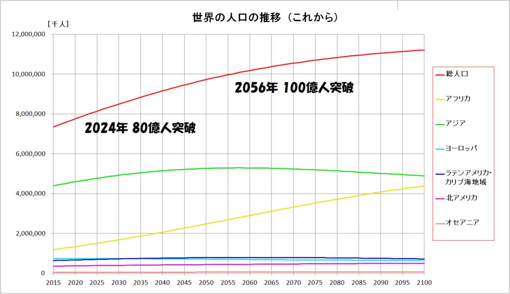世界の人口の推移(未来)