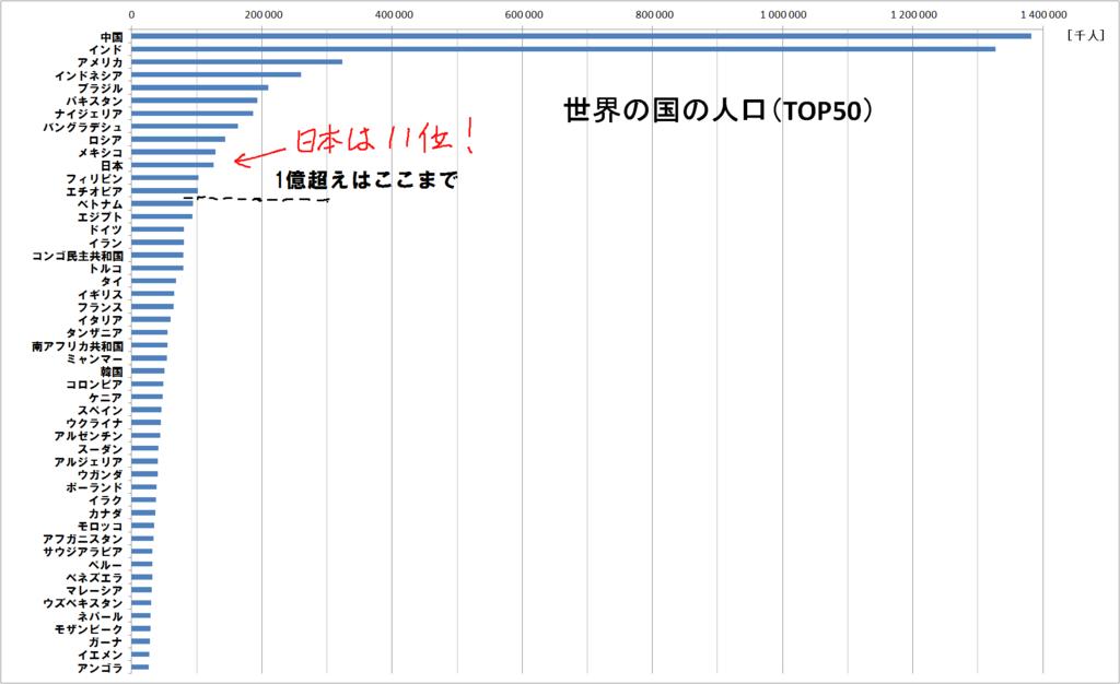世界の国の人口(TOP50)