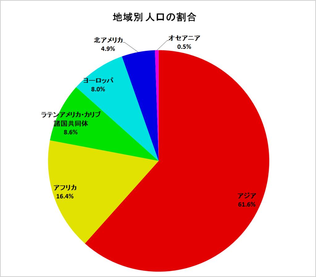 世界の地域別人口の割合