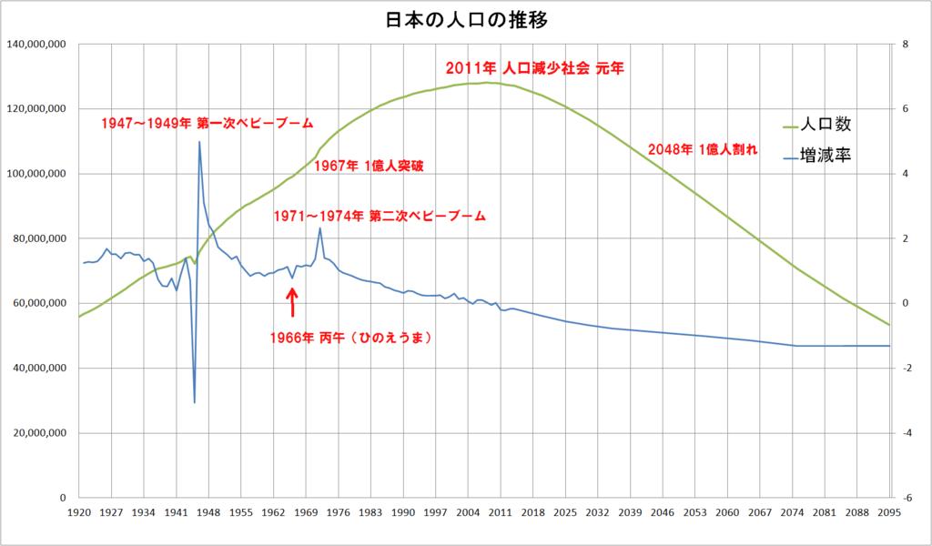 日本の人口の推移と増減率