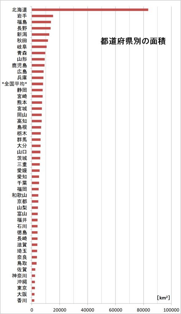 都道府県別の人口の面積