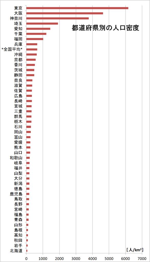 都道府県別の人口密度