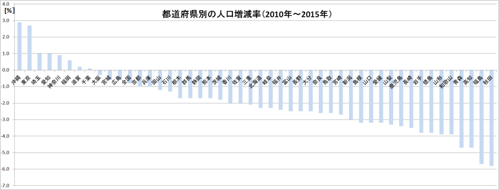 都道府県別の人口の増減率