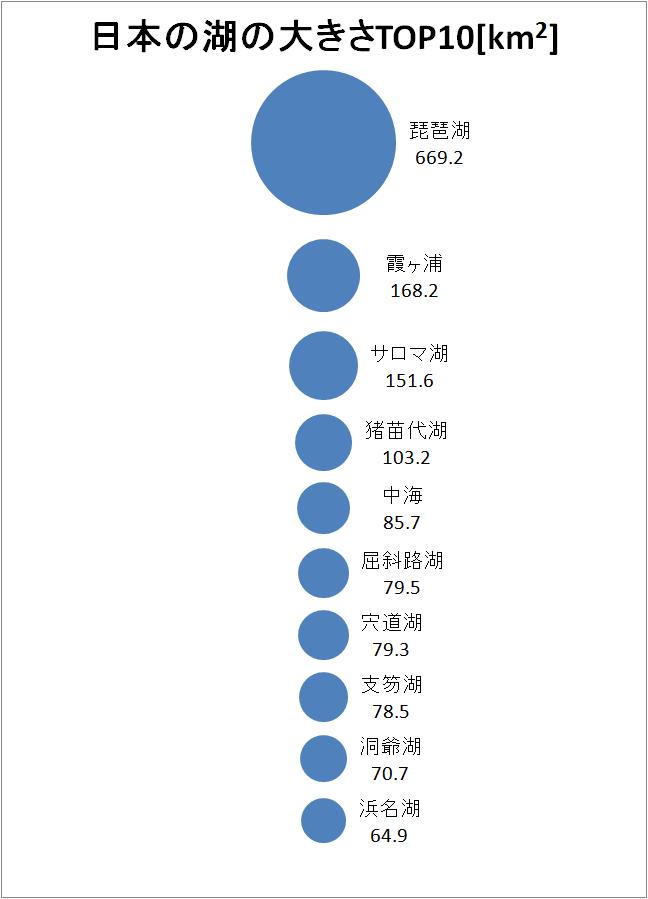 日本の湖の大きさTOP10