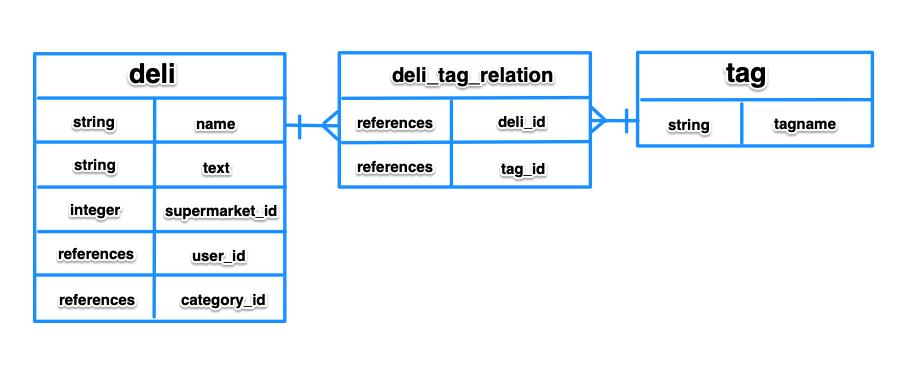 f:id:programmingnuoh:20210606193336p:plain