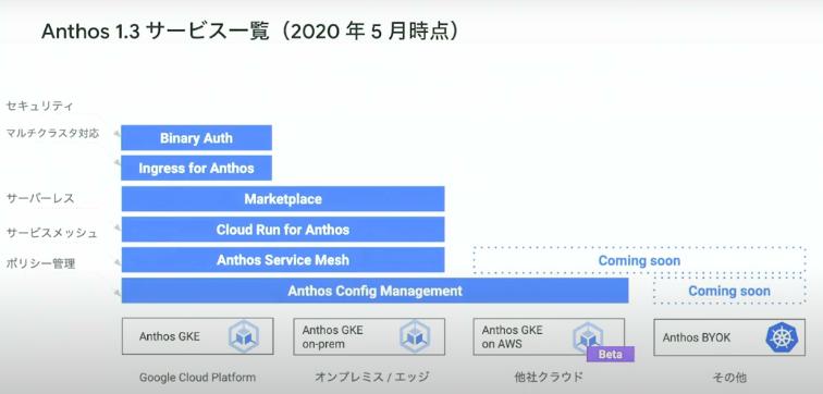 Anthos 1.3 サービス一覧(2020年5月時点)