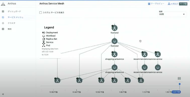 Anthos Service Meshのトポロジ表示機能