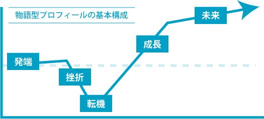ストーリー型プロフィールの構成