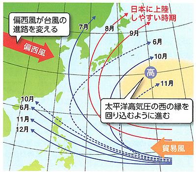 台風の月別の主な進路