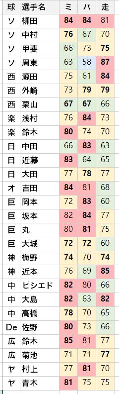ベスト ナイン 予想 2020 勝手にベストナイン 阪神編