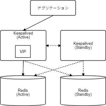 Active Standby 構成