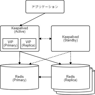 Replication 構成