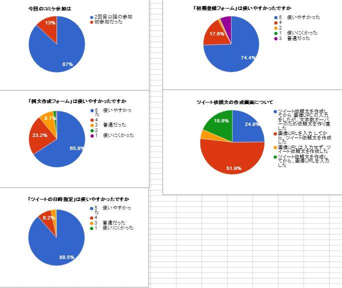 例のシステムのアンケート