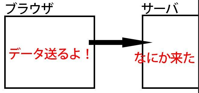 クライアント→サーバ