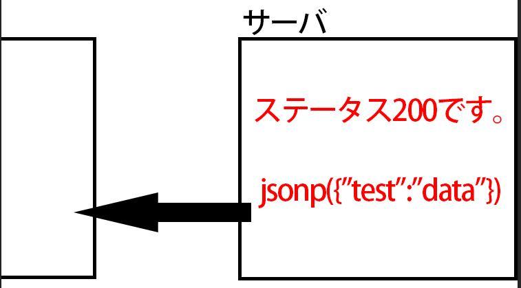 JSONPデータを渡す