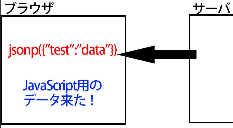 JSONPデータを受け取った