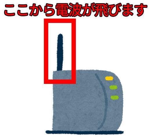無線LAN(Wi-Fi) ルーターのアンテナ